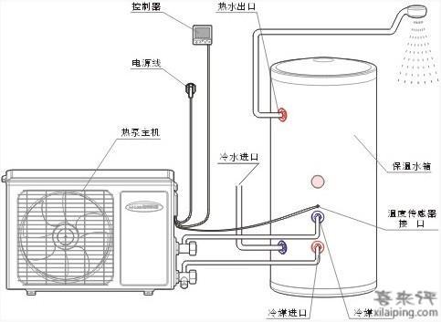 燃气热水器工作原理和安装方法