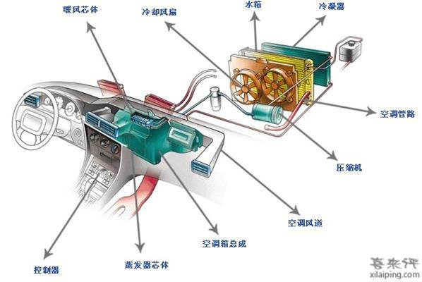 汽车空调工作原理