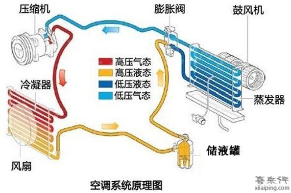 如果有三相电应尽量选择三相空调,每相电流较小,有利于用电安全.